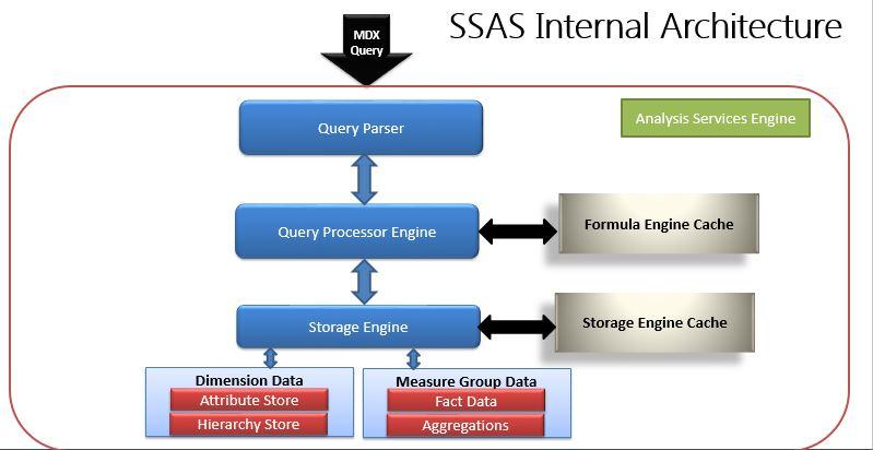 SSAS overview-bigclasses
