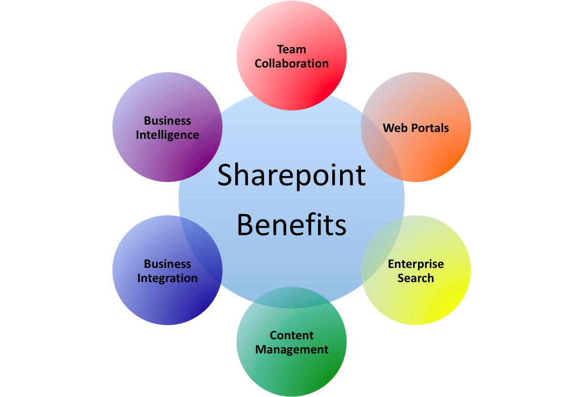 sharepoint-bigclasses