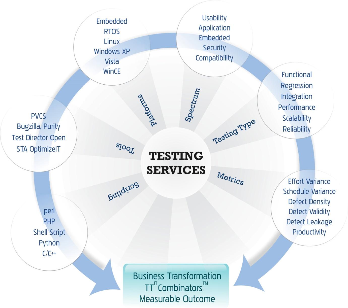 testing-bigclasses