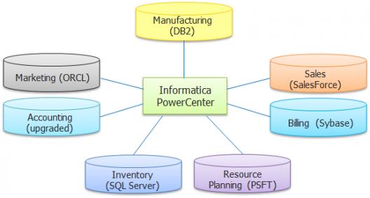 informatica-bigclasses