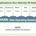 Overview of Hadoop Applications