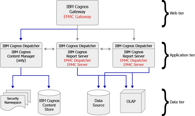 Cognos Server Bigclasses