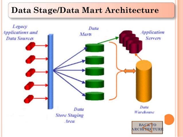 datastage architecture-bigclasses