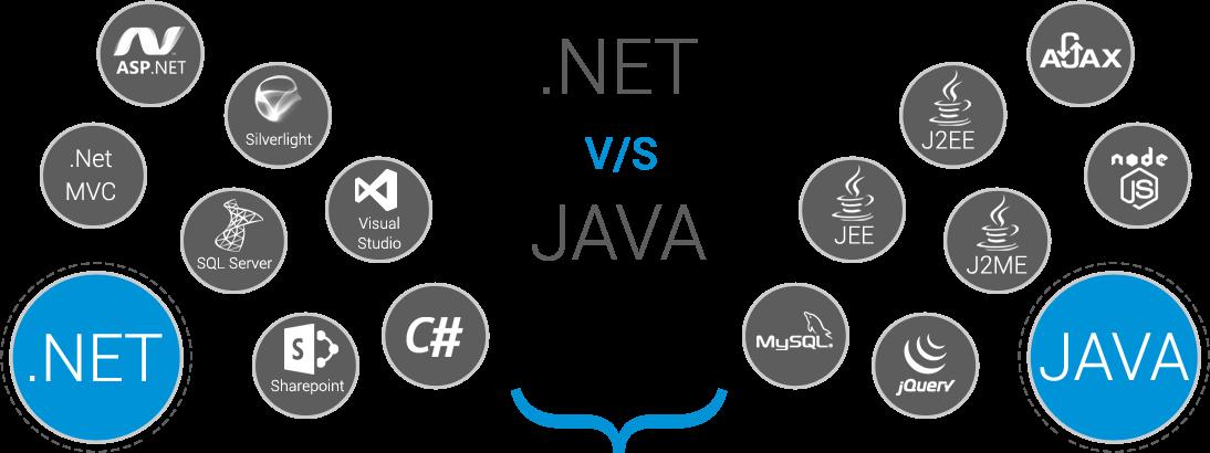 Java Online Training