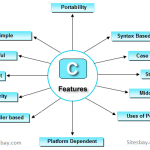 C# .Net online training