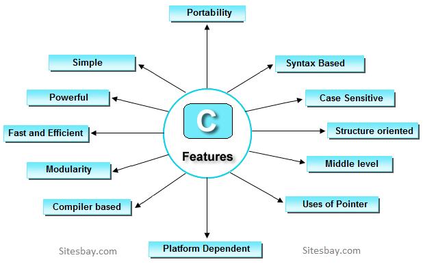 C# .Net Online Training-bigclasses