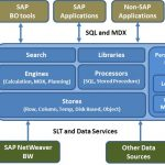 SAP HANA for BO Online Training