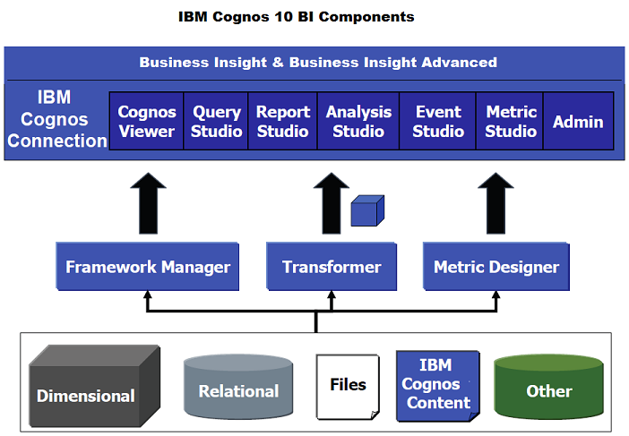 cognos 10.1 training-bigclasses