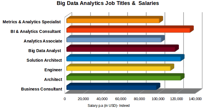big data employees financial growth-bigclasses