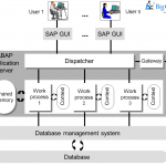 Structure of an ABAP Application Server
