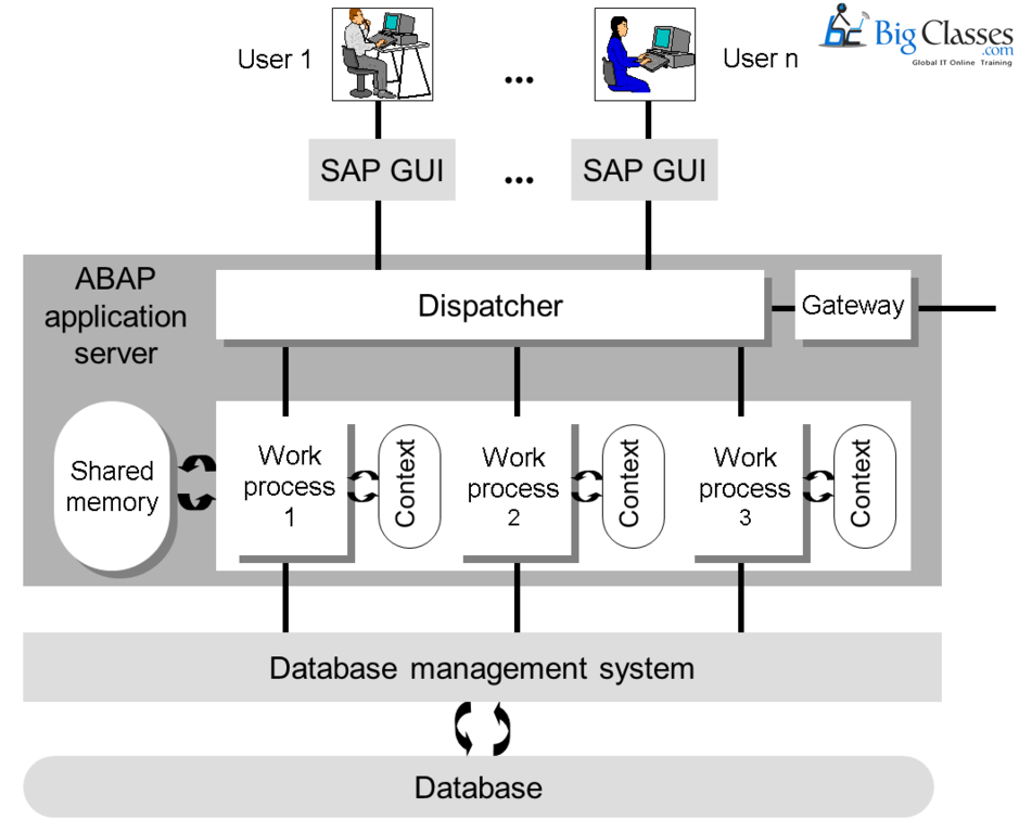 SAP BASIS memory-bigclasses