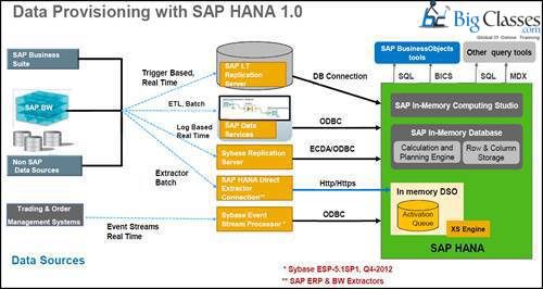 sap hana Data Provisioning and Replication-bigclasses