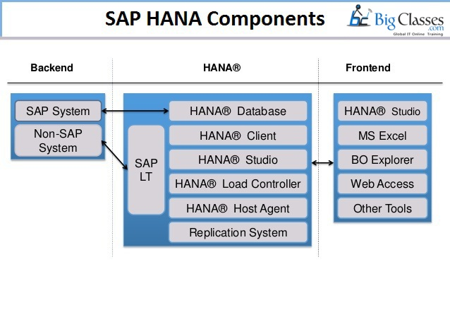 sap hana components-bigclasses
