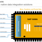 SAP HANA Online Training Overview