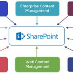 Prerequisites for SharePoint