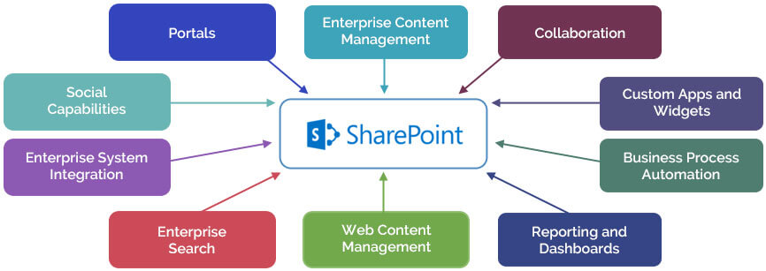 sharepoint prerequisites-bigclasses