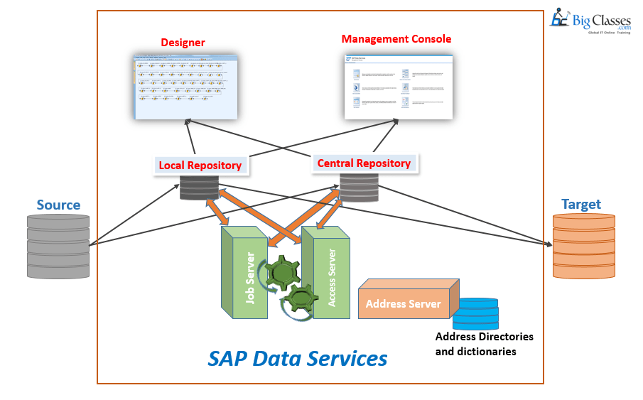 sap data services-bigclasses