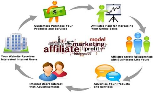 Benefits of Affiliate Marketing-Bigclasses