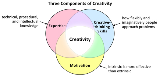 Not Opting for Creativity< in SMM-Bigclasses