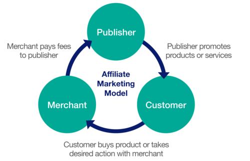Affiliate Marketing-Bigclasses