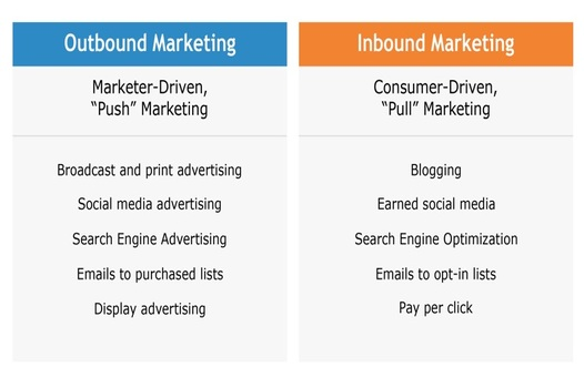 Difference between inbound&outbound-Bigclasses